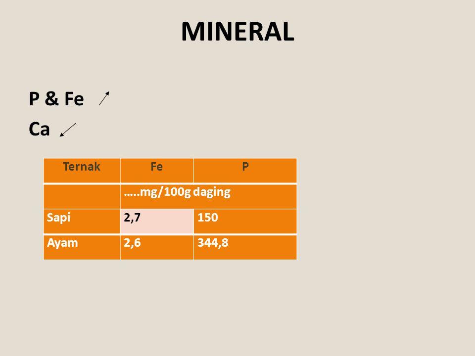 MINERAL P & Fe Ca Ternak Fe P …..mg/100g daging Sapi 2,7 150 Ayam 2,6