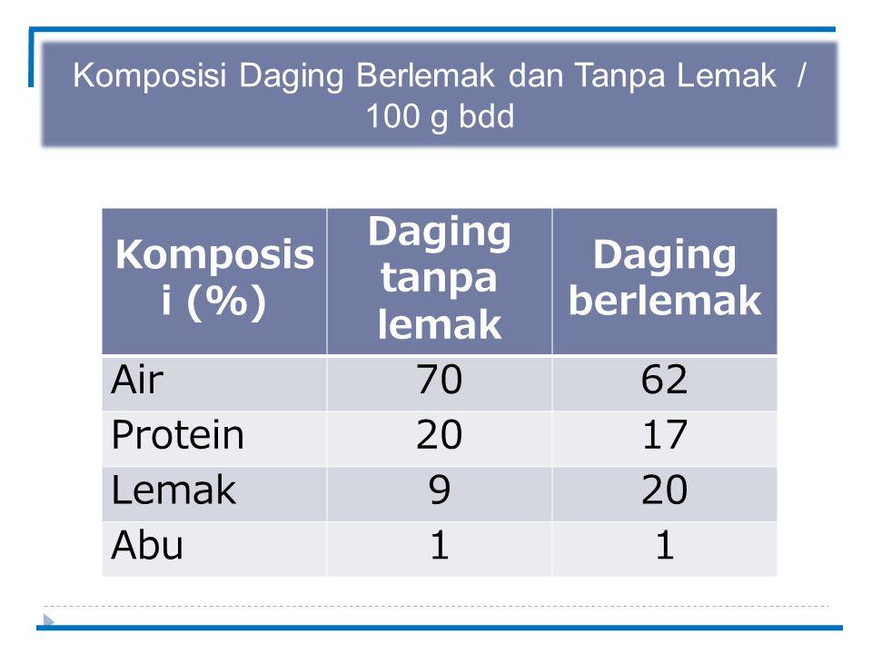 Komposisi Daging Berlemak dan Tanpa Lemak / 100 g bdd