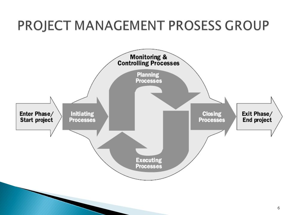 PROJECT MANAGEMENT PROSESS GROUP