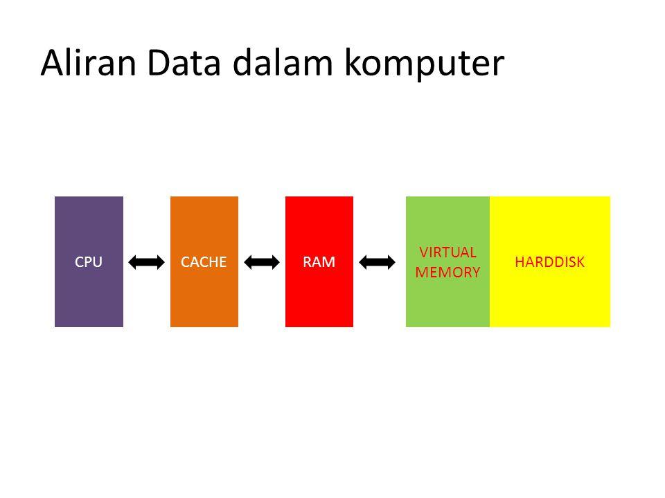Aliran Data dalam komputer