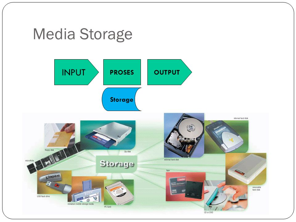 Media Storage INPUT PROSES Storage OUTPUT