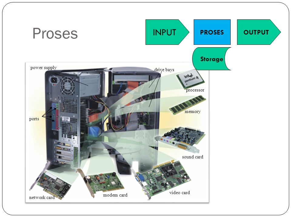 Proses INPUT PROSES Storage OUTPUT power supply drive bays processor