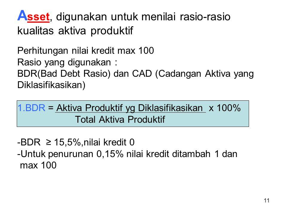 Asset, digunakan untuk menilai rasio-rasio kualitas aktiva produktif