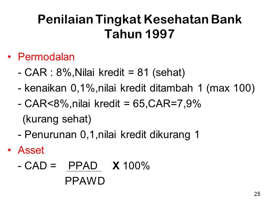 Penilaian Tingkat Kesehatan Bank Tahun 1997