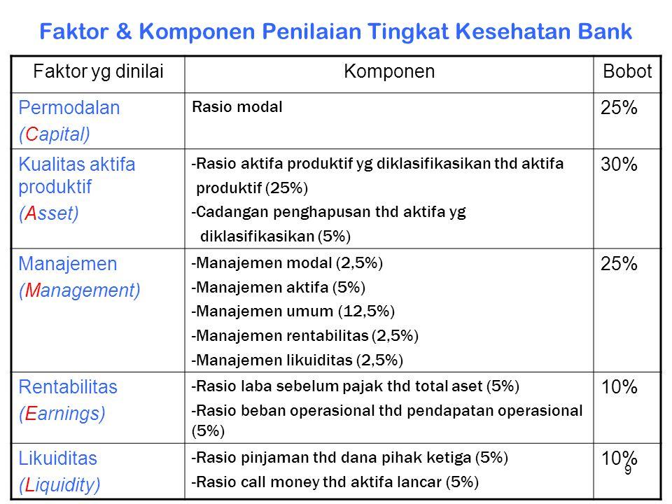 Faktor & Komponen Penilaian Tingkat Kesehatan Bank