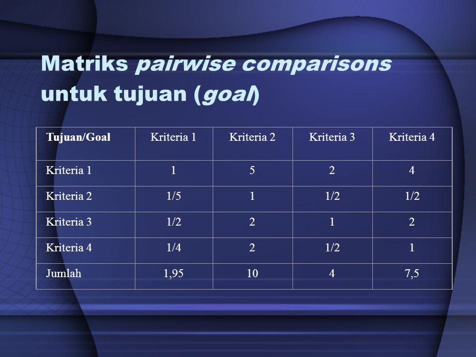 Matriks pairwise comparisons untuk tujuan (goal)