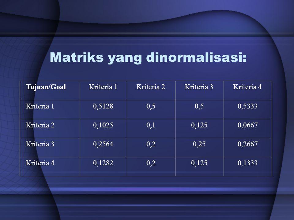 Matriks yang dinormalisasi: