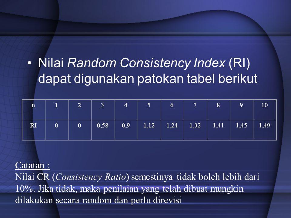 Nilai Random Consistency Index (RI) dapat digunakan patokan tabel berikut