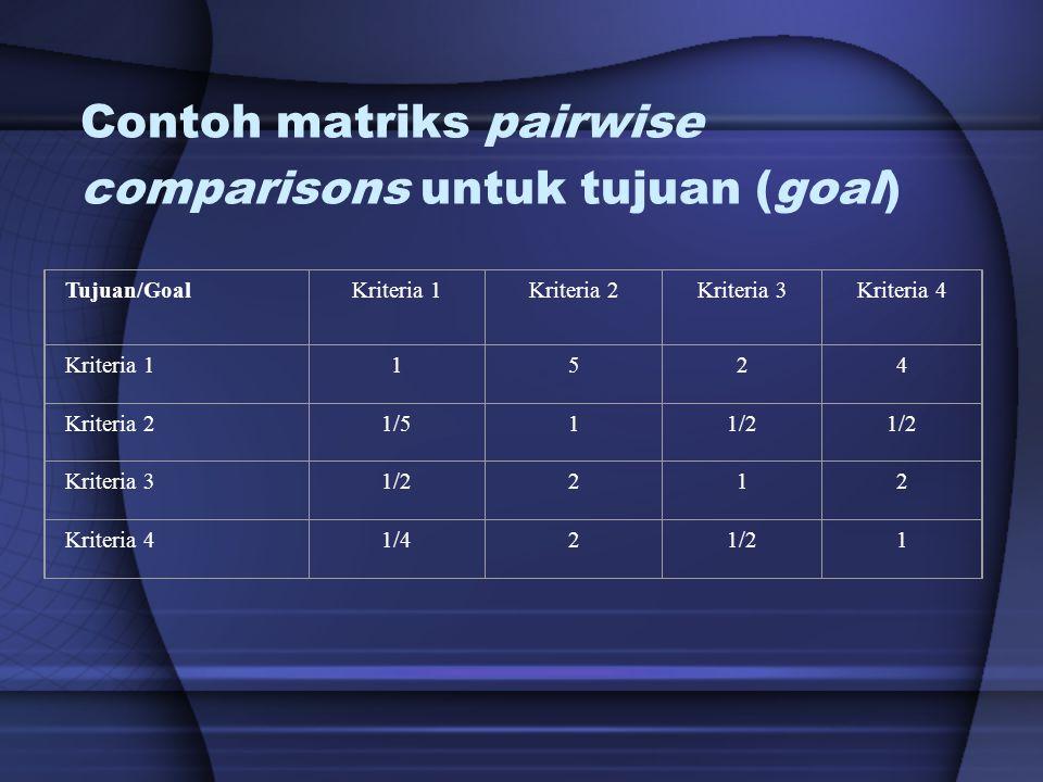 Contoh matriks pairwise comparisons untuk tujuan (goal)