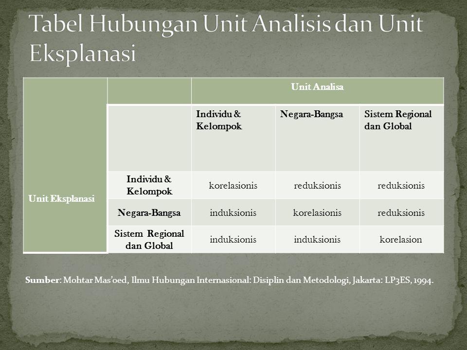 Tabel Hubungan Unit Analisis dan Unit Eksplanasi