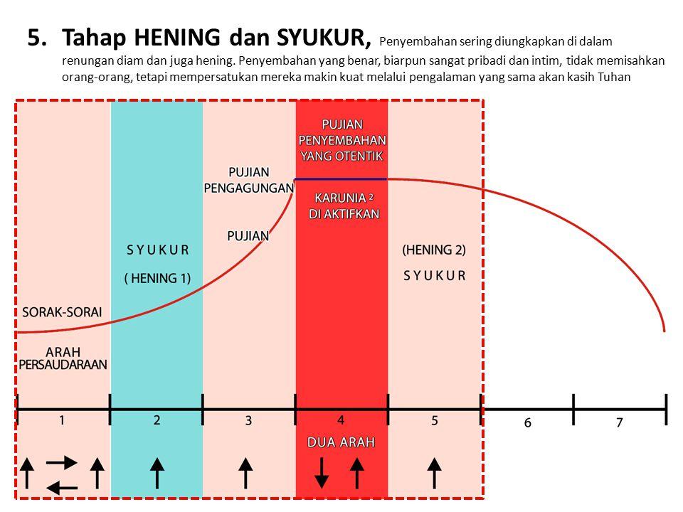 5. Tahap HENING dan SYUKUR, Penyembahan sering diungkapkan di dalam renungan diam dan juga hening.