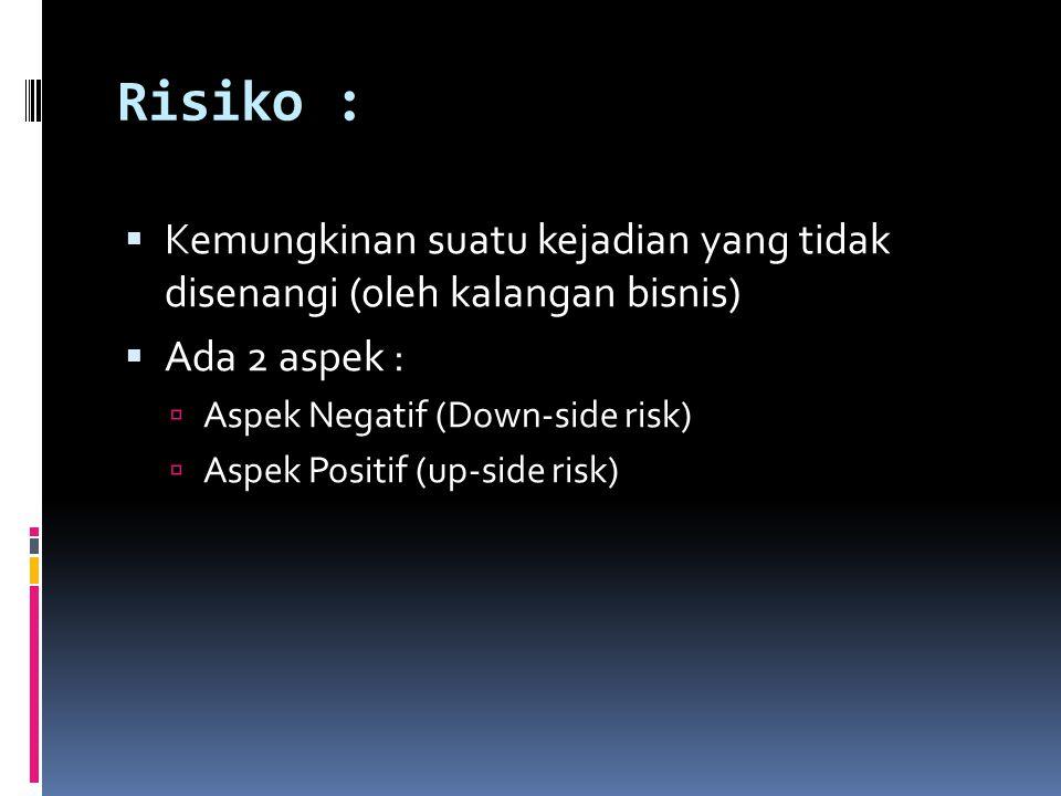 Risiko : Kemungkinan suatu kejadian yang tidak disenangi (oleh kalangan bisnis) Ada 2 aspek : Aspek Negatif (Down-side risk)