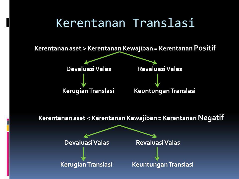 Kerentanan Translasi Kerentanan aset > Kerentanan Kewajiban = Kerentanan Positif. Devaluasi Valas Revaluasi Valas.