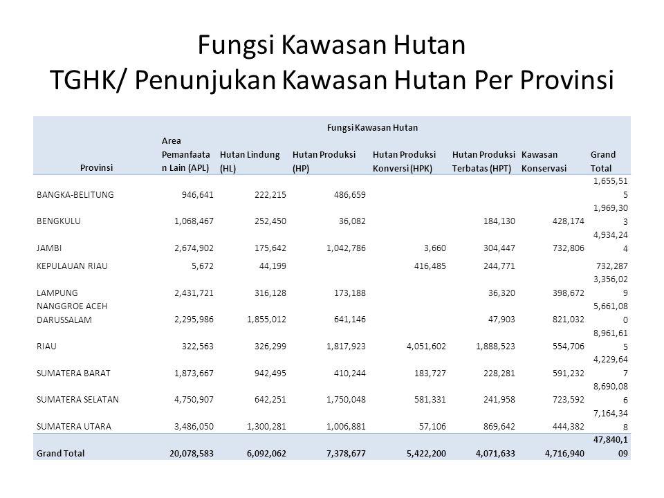 Fungsi Kawasan Hutan TGHK/ Penunjukan Kawasan Hutan Per Provinsi