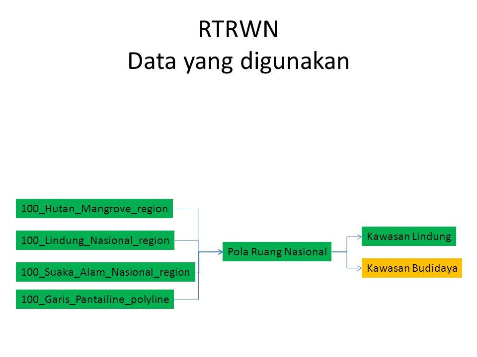 RTRWN Data yang digunakan