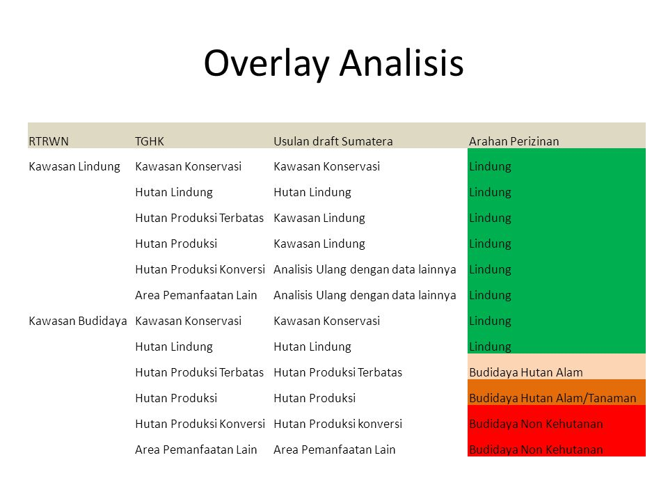 Overlay Analisis RTRWN TGHK Usulan draft Sumatera Arahan Perizinan