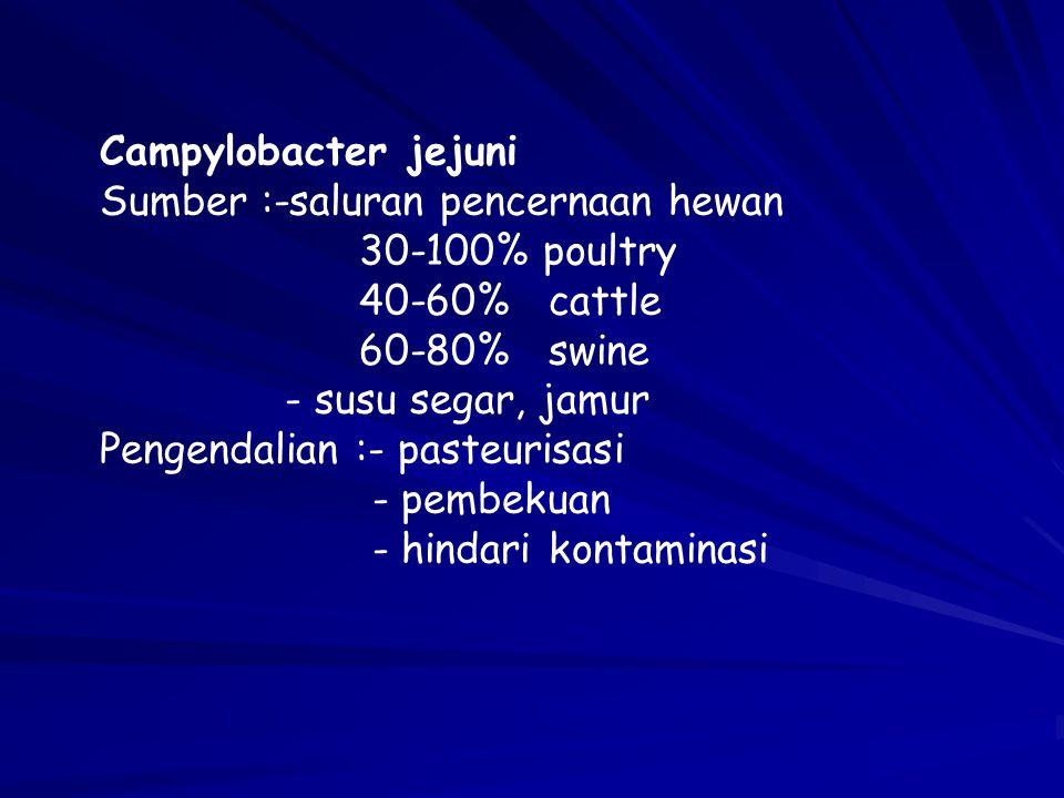 Campylobacter jejuni Sumber :-saluran pencernaan hewan. 30-100% poultry. 40-60% cattle. 60-80% swine.