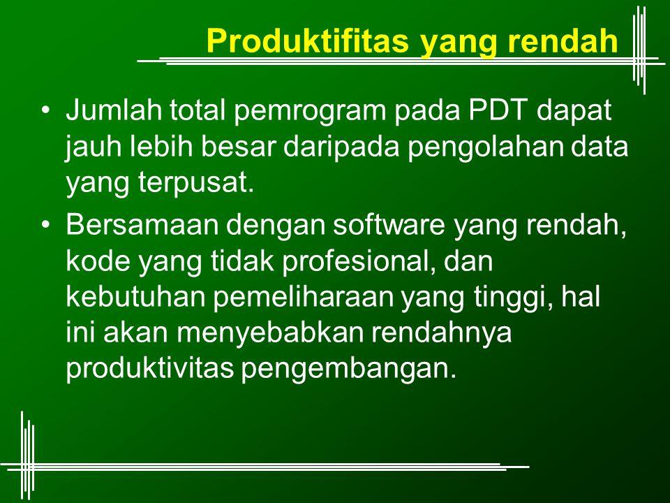 Produktifitas yang rendah