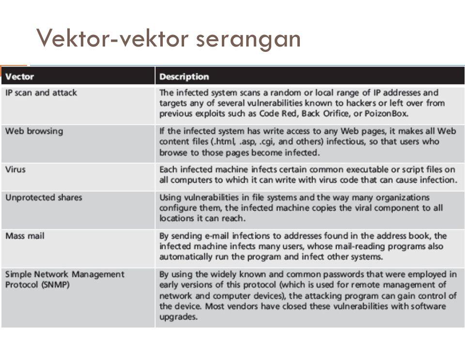Vektor-vektor serangan