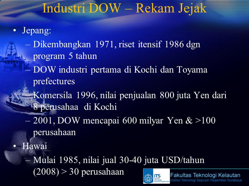 Industri DOW – Rekam Jejak