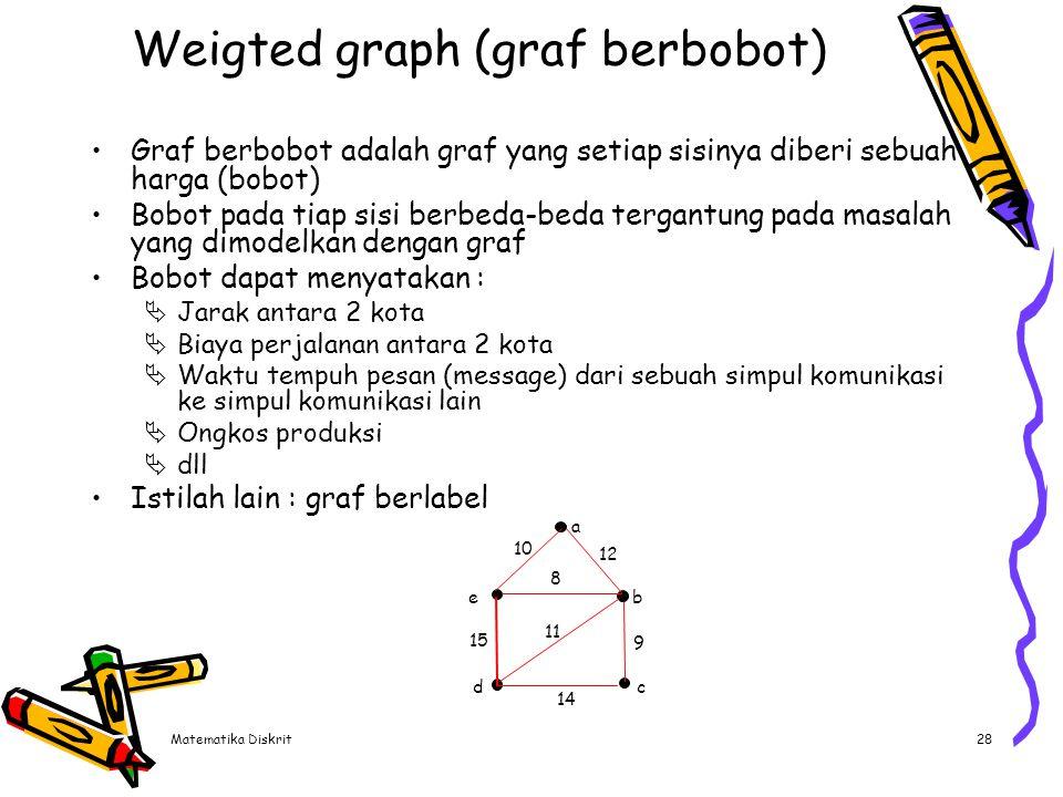 Complete graph (Graf lengkap) Graf lingkaran