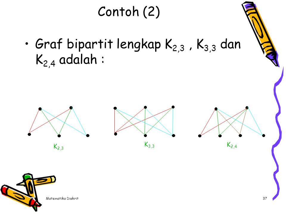 Representasi Graf Adjacency matrix (matriks ketetanggaan)