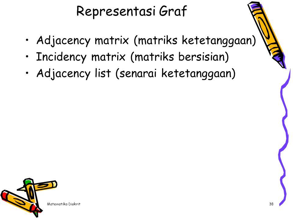 Adjacency matrix (matriks ketetanggaan)