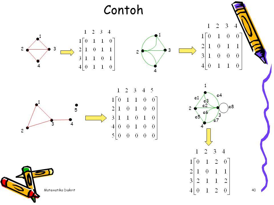 Adjacency matrix Jumlah elemen matriks ketetanggaan untuk graf dengan n simpul adalah : n2.