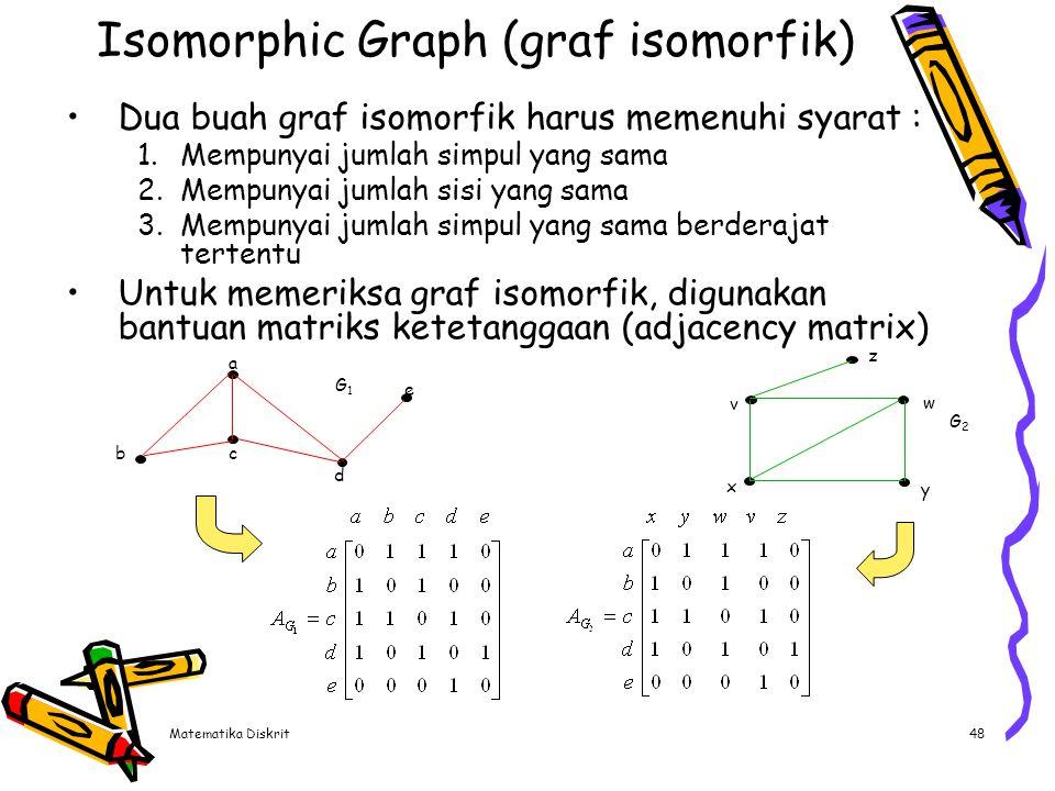 Graf Planar Graf planar adalah :