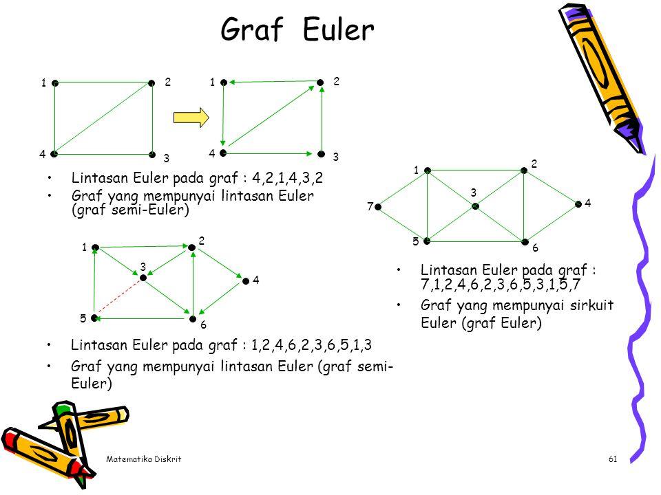 Graf Euler 1. 4. 3. 2. 5. 1. 4. 3. 2. 5. 6. Graf yang tidak mempunyai lintasan Euler (graf semi-Euler) dan sirkuit Euler (graf Euler)