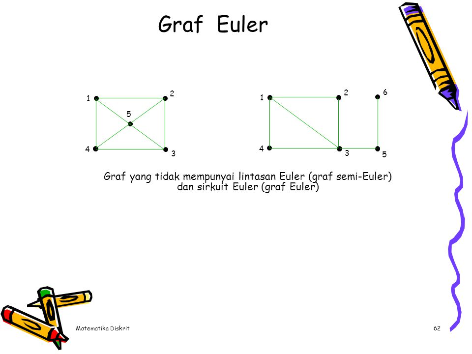 Graf Euler Graf terhubung tak-berarah G adalah :