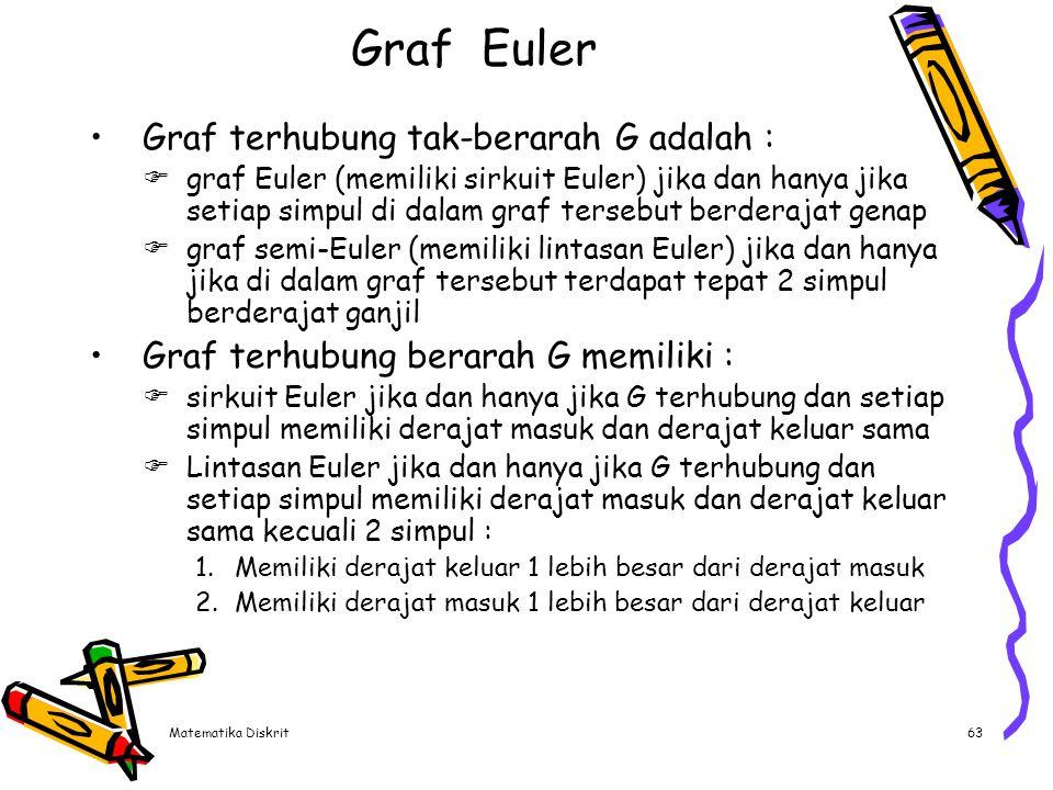 Graf Euler a. e. d. b. g. c. f. d. a. b. c. Graf berarah yang memiliki sirkuit Euler (a,g,c,b,g,e,d,f,a)