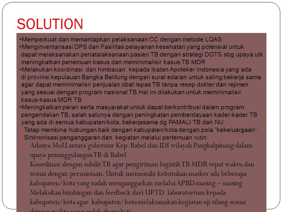 SOLUTION Memperkuat dan memantapkan pelaksanaan CC dengan metode LQAS. Menginventarisasi DPS dan Fasilitas pelayanan kesehatan yang potensial untuk.