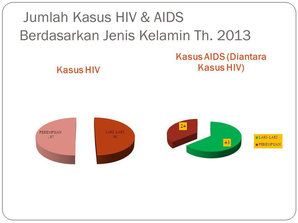 Jumlah Kasus HIV & AIDS Berdasarkan Jenis Kelamin Th. 2013