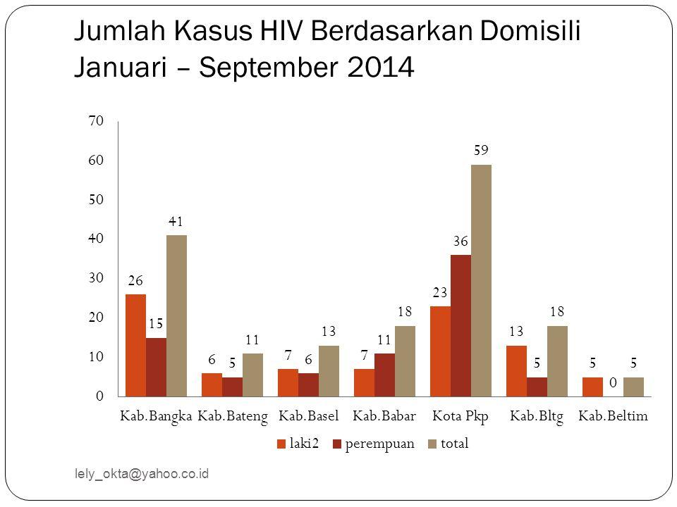 Jumlah Kasus HIV Berdasarkan Domisili Januari – September 2014