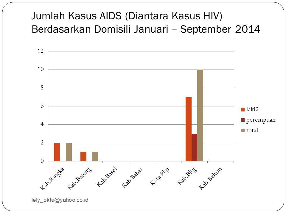 Jumlah Kasus AIDS (Diantara Kasus HIV) Berdasarkan Domisili Januari – September 2014