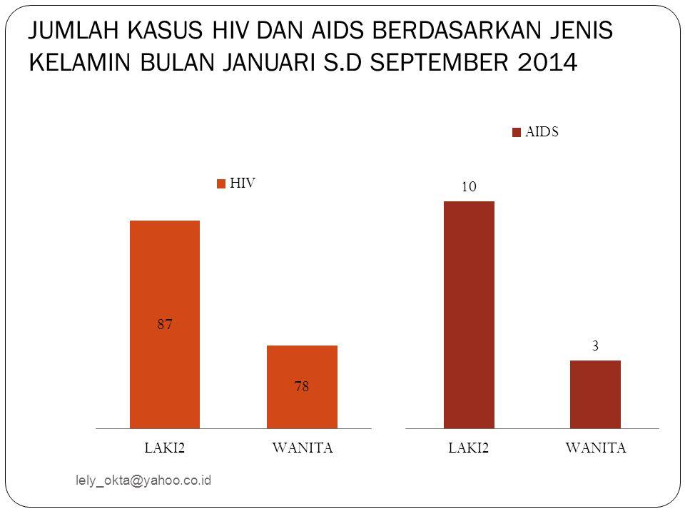 JUMLAH KASUS HIV DAN AIDS BERDASARKAN JENIS KELAMIN BULAN JANUARI S