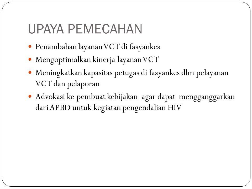 UPAYA PEMECAHAN Penambahan layanan VCT di fasyankes