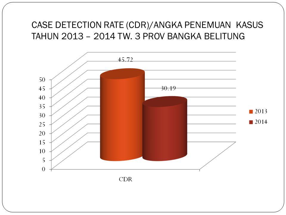 CASE DETECTION RATE (CDR)/ANGKA PENEMUAN KASUS TAHUN 2013 – 2014 TW