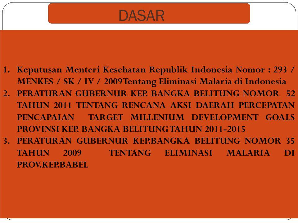 DASAR Keputusan Menteri Kesehatan Republik Indonesia Nomor : 293 / MENKES / SK / IV / 2009 Tentang Eliminasi Malaria di Indonesia.