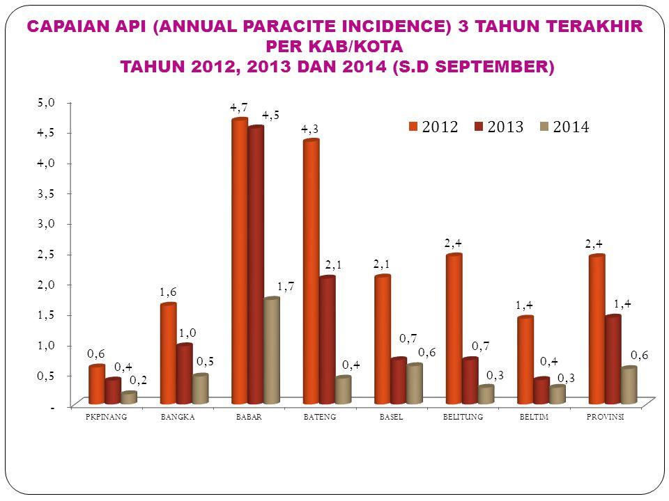 CAPAIAN API (ANNUAL PARACITE INCIDENCE) 3 TAHUN TERAKHIR PER KAB/KOTA TAHUN 2012, 2013 DAN 2014 (S.D SEPTEMBER)