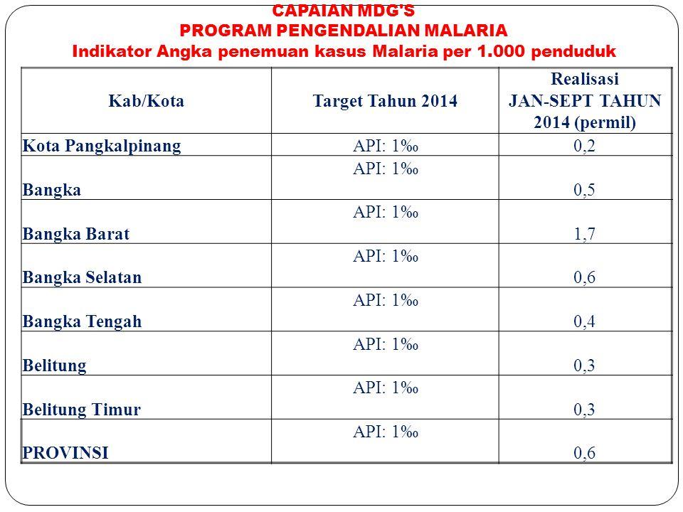 Kab/Kota Target Tahun 2014 Realisasi JAN-SEPT TAHUN 2014 (permil)