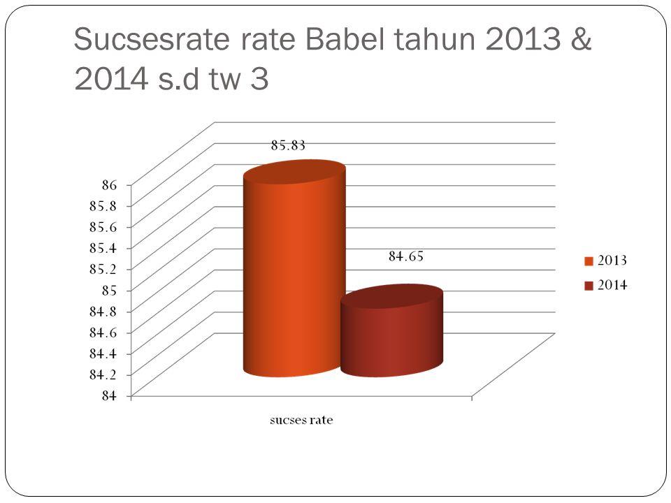 Sucsesrate rate Babel tahun 2013 & 2014 s.d tw 3