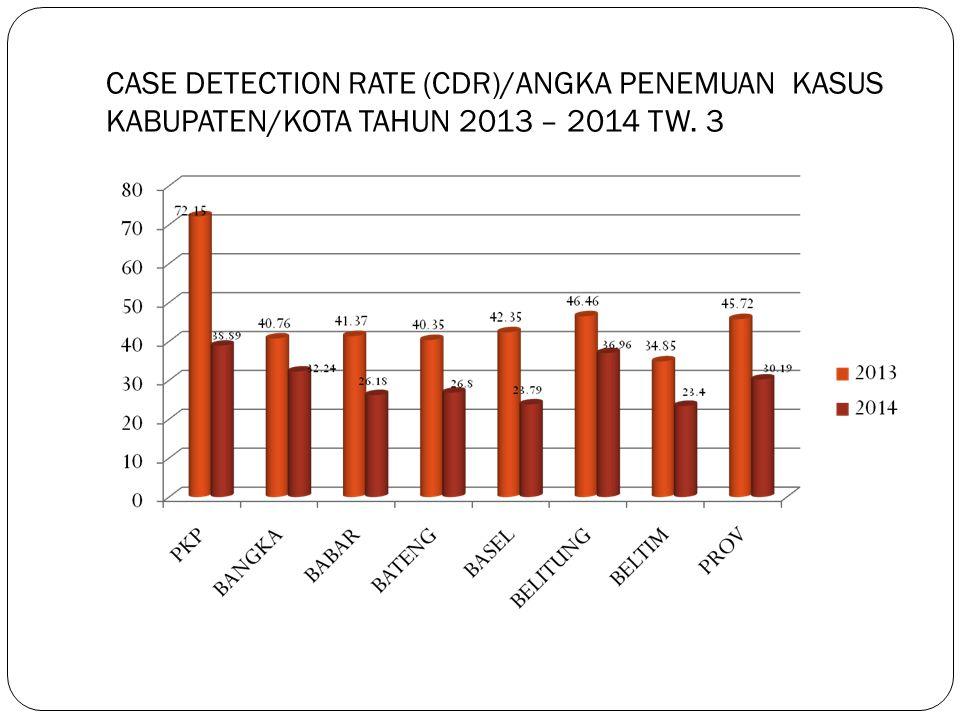 CASE DETECTION RATE (CDR)/ANGKA PENEMUAN KASUS KABUPATEN/KOTA TAHUN 2013 – 2014 TW. 3