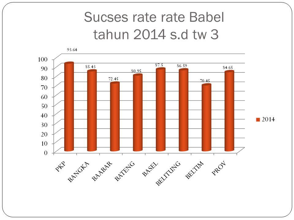 Sucses rate rate Babel tahun 2014 s.d tw 3