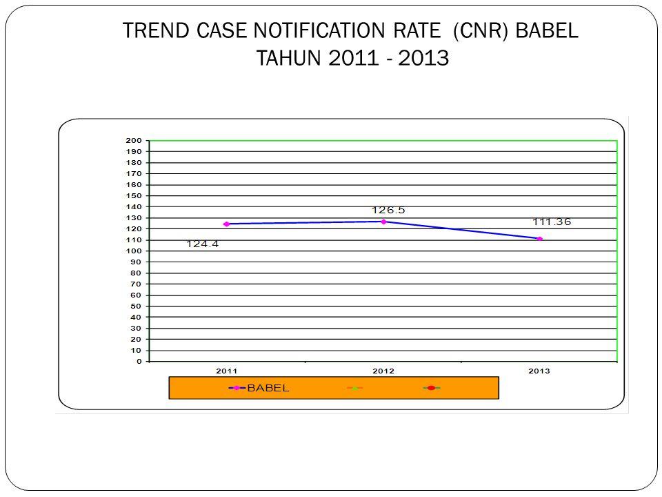 TREND CASE NOTIFICATION RATE (CNR) BABEL TAHUN 2011 - 2013