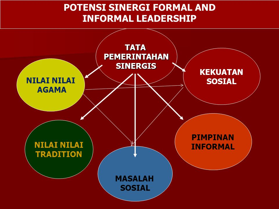 POTENSI SINERGI FORMAL AND