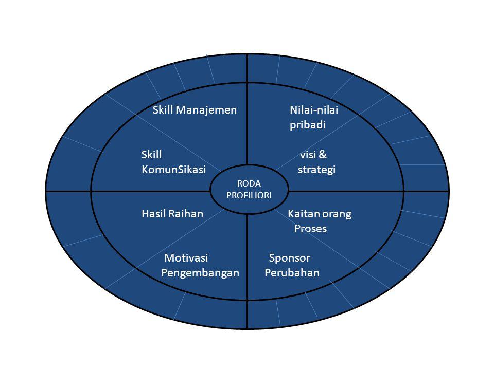 Skill Manajemen Nilai-nilai pribadi