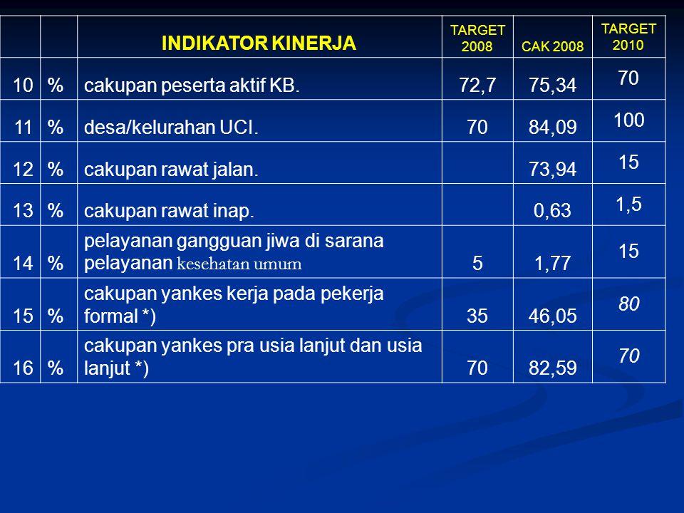 cakupan peserta aktif KB. 72,7 75,34 70 11 desa/kelurahan UCI. 84,09