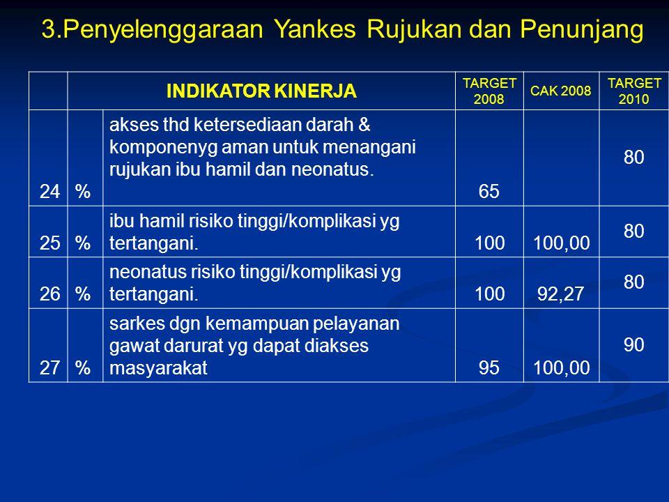 3.Penyelenggaraan Yankes Rujukan dan Penunjang